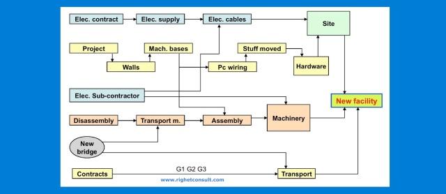 Il project management e' disciplina, non improvvisazione