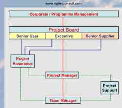Organizzazione del Progetto