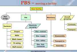 PBS - product breakdown structure