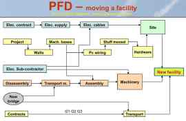 PFD - Product Flow Diagram