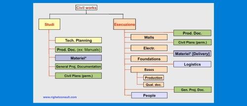 Progetto Management