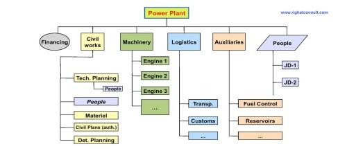 Internazionalizzazione: il progetto di una centrale elettrica in Africa